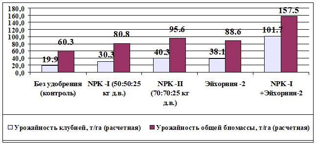 2. Влияние различных доз удобрений на урожайность топинамбура, в среднем за 2015–2017 годы