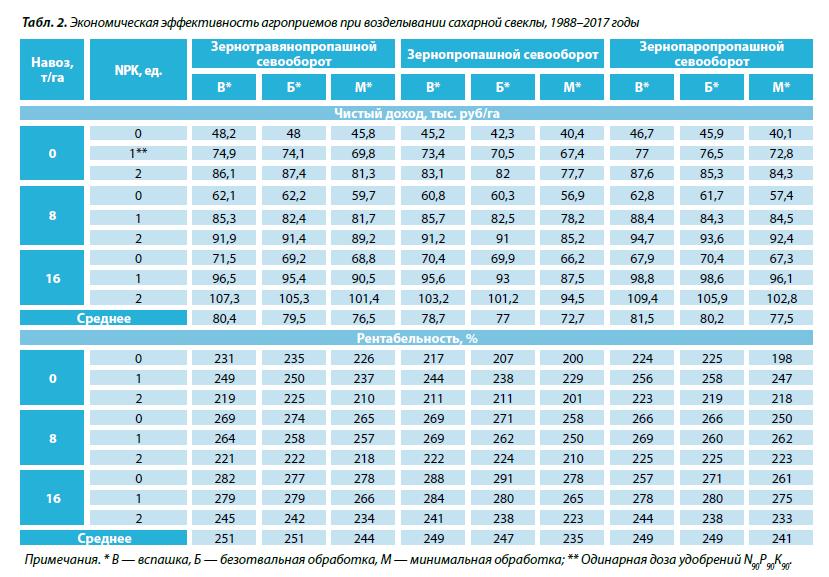 2. Экономическая эффективность агроприемов при возделывании сахарной свеклы, 1988–2017 годы