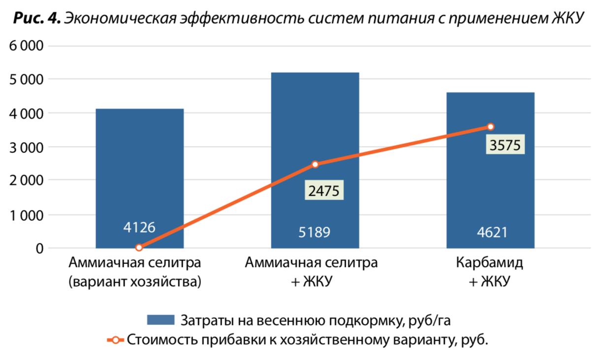 4. Экономическая эффективность систем питания с применением ЖКУ