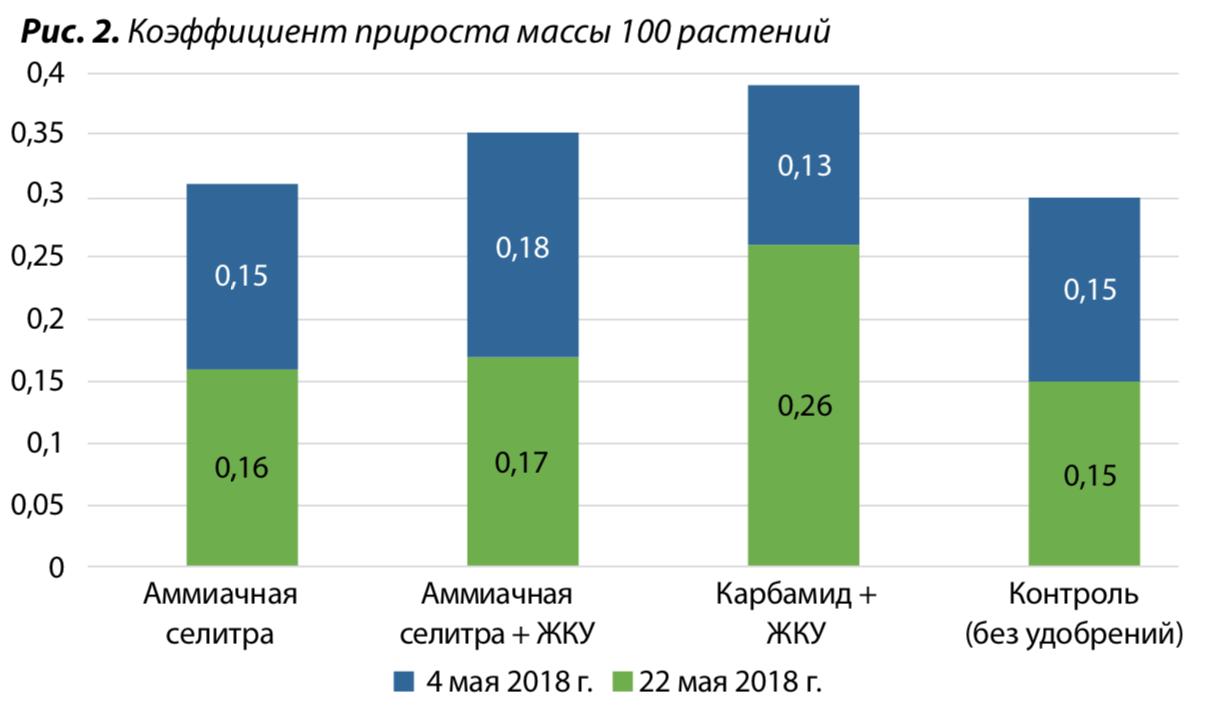 2. Коэффициент прироста массы 100 растений