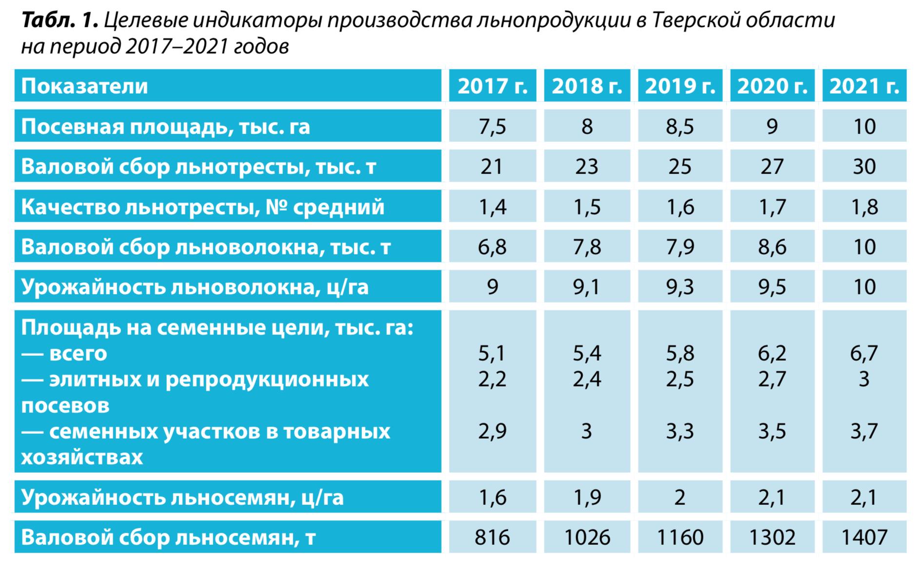 1. Целевые индикаторы производства льнопродукции в Тверской области на период 2017–2021 годов