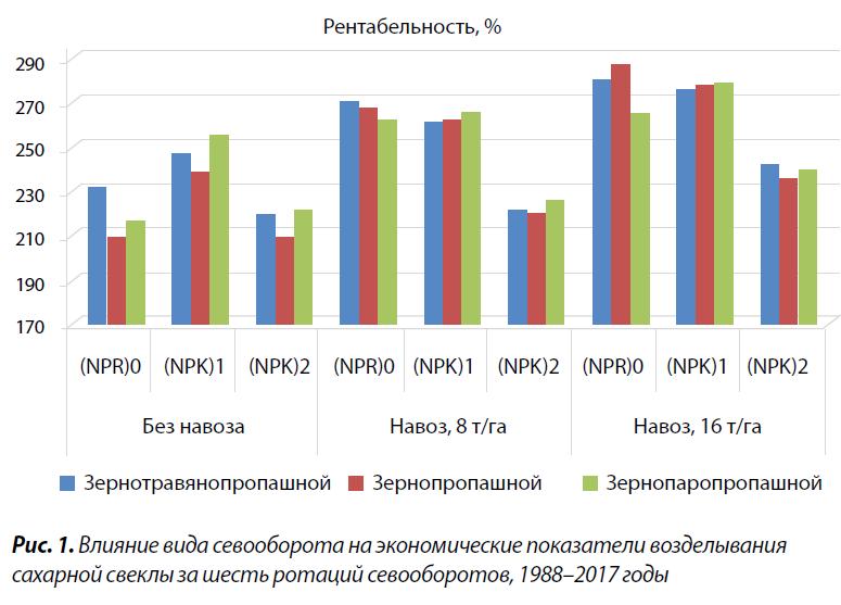 1. Влияние вида севооборота на экономические показатели возделывания сахарной свеклы за шесть ротаций севооборотов, 1988–2017 годы