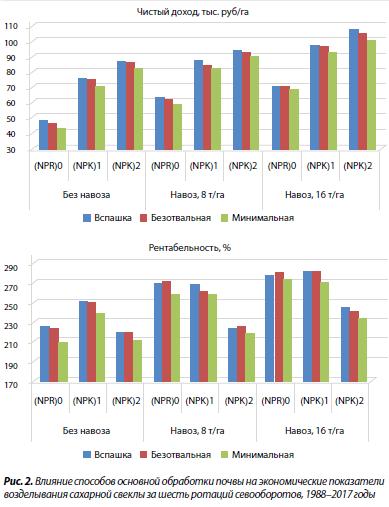2. Влияние способов основной обработки почвы на экономические показатели возделывания сахарной свеклы за шесть ротаций севооборотов, 1988–2017 годы