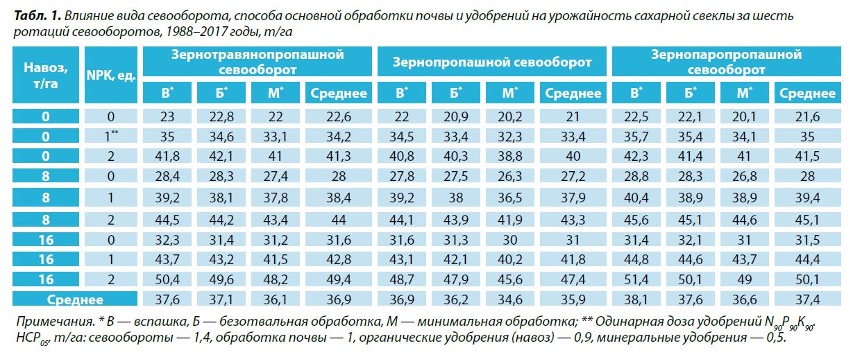 1. Влияние вида севооборота, способа основной обработки почвы и удобрений на урожайность сахарной свеклы за шесть ротаций севооборотов, 1988–2017 годы