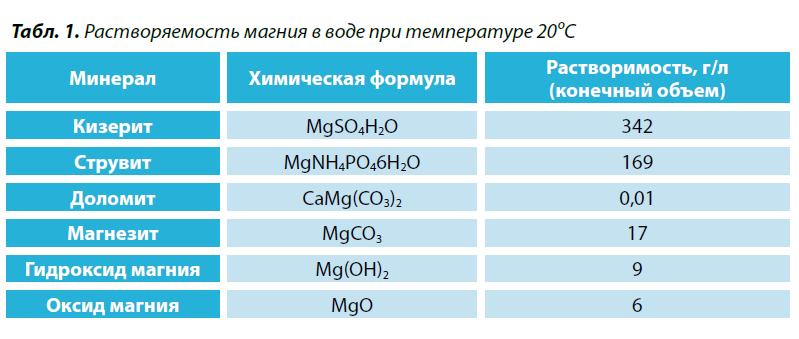 1. Растворяемость магния в воде при температуре 20ºС