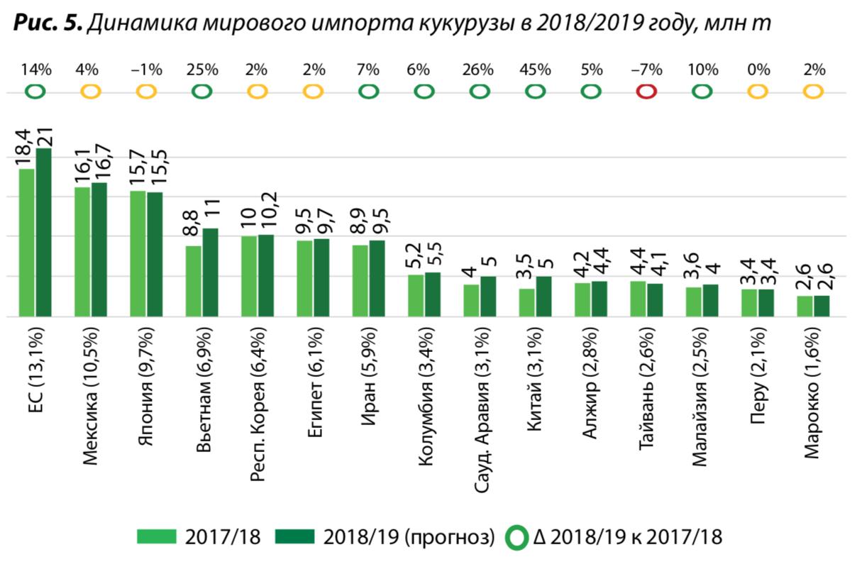 5. Динамика мирового импорта кукурузы в 2018:2019 году, млн т