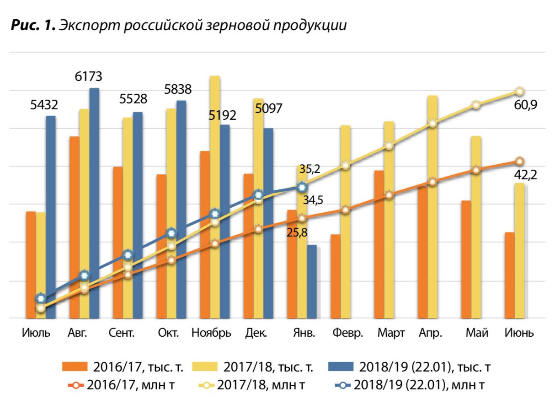 1. Экспорт российской зерновой продукции